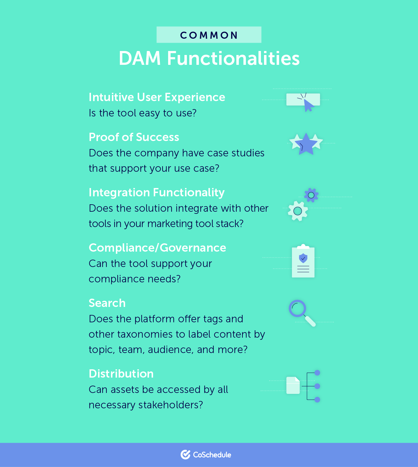 visual of common digital asset management functionalities