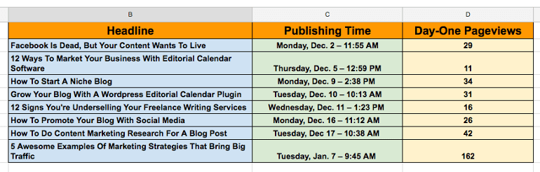 Blog Post Scheduling Data from CoSchedule