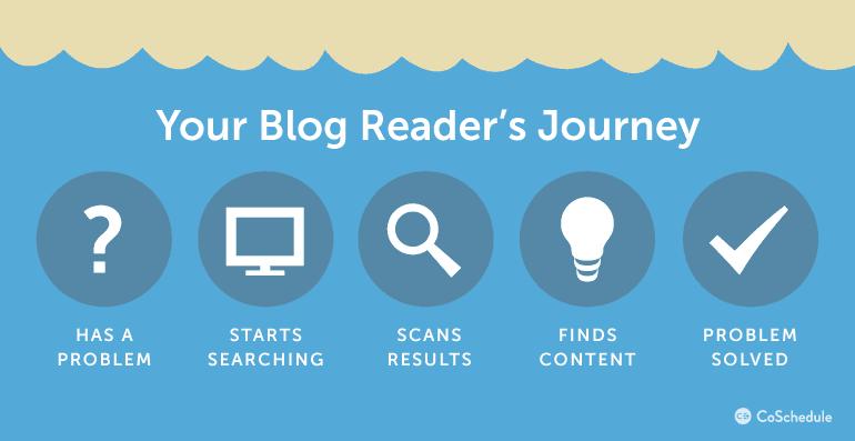 Your Blog Reader's Journey