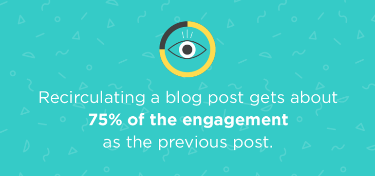 Recirculating a blog post gets about 75% of the engagement as the previous post.