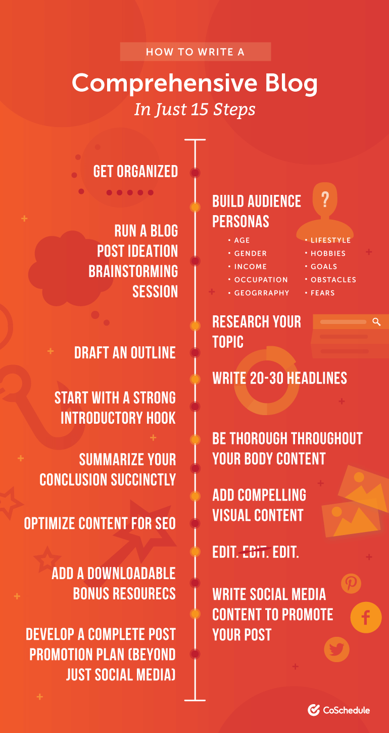 How to Write a Comprehensive Blog Post in 15 Steps - Infographic