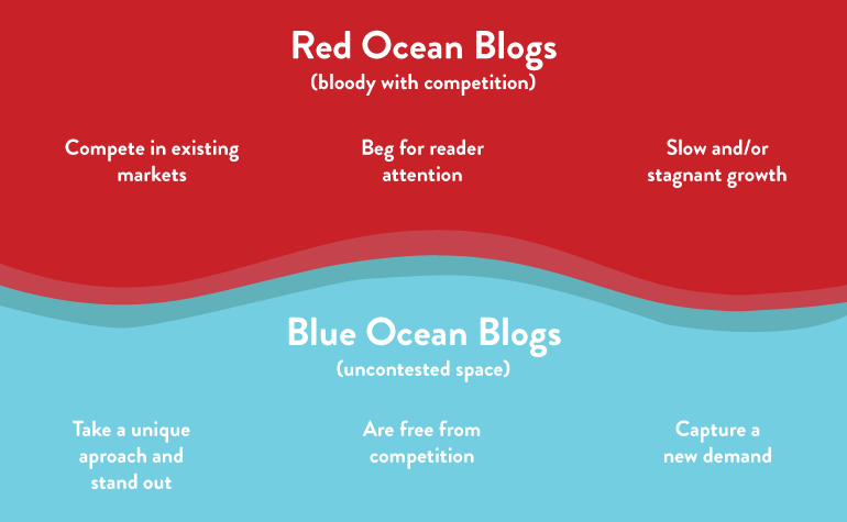 Illustration of how blue ocean strategy works