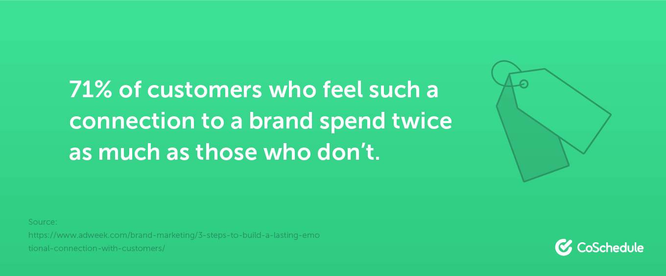71% of customers who feel such a connection to a brand spend twice as much as those who don't.