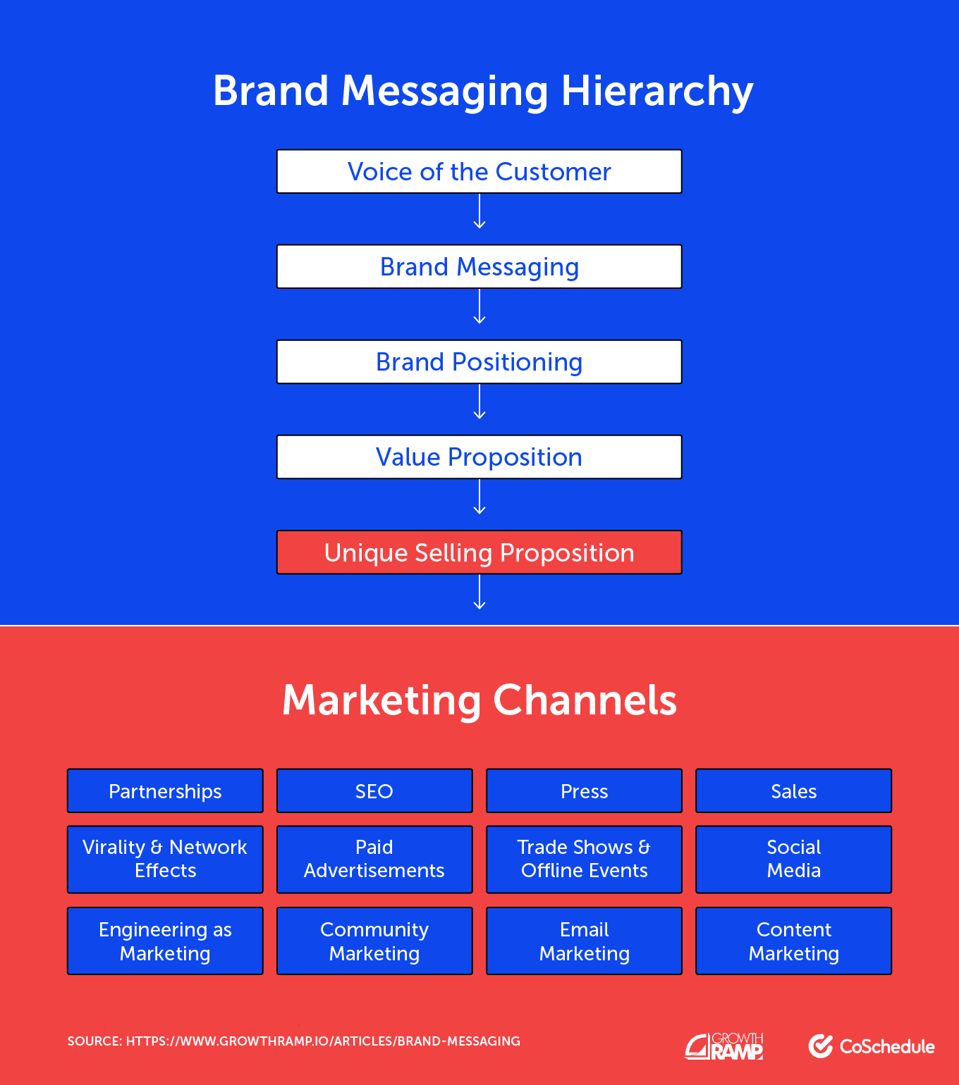 Visual of the brand messaging hierarchy and marketing channels