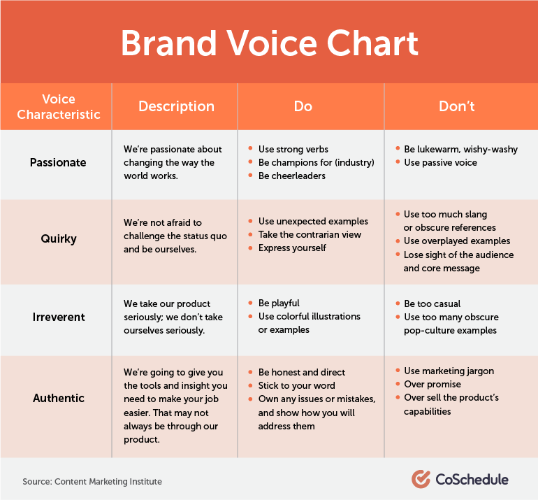 Brand Voice Chart from Content Marketing Institute