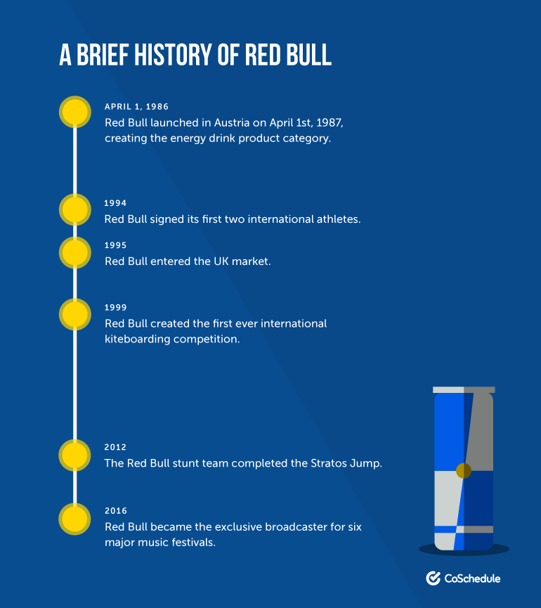 Brief History of Red Bull