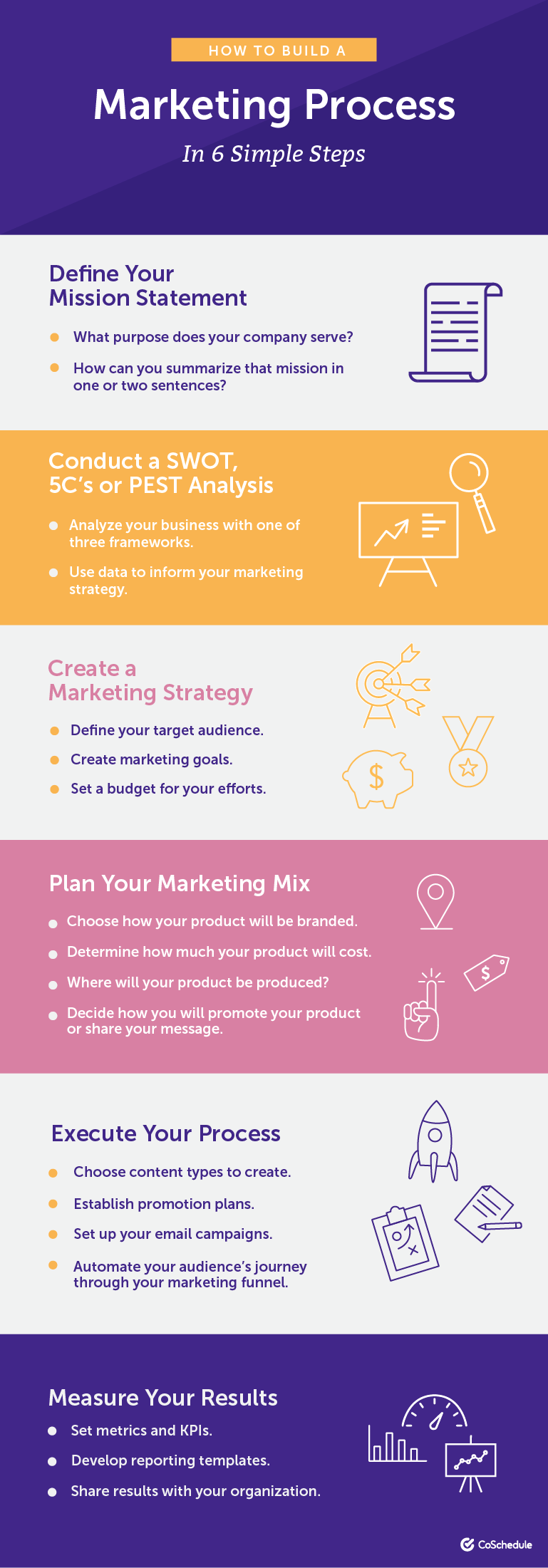 Building a Marketing Process in 6 Steps - Infographic