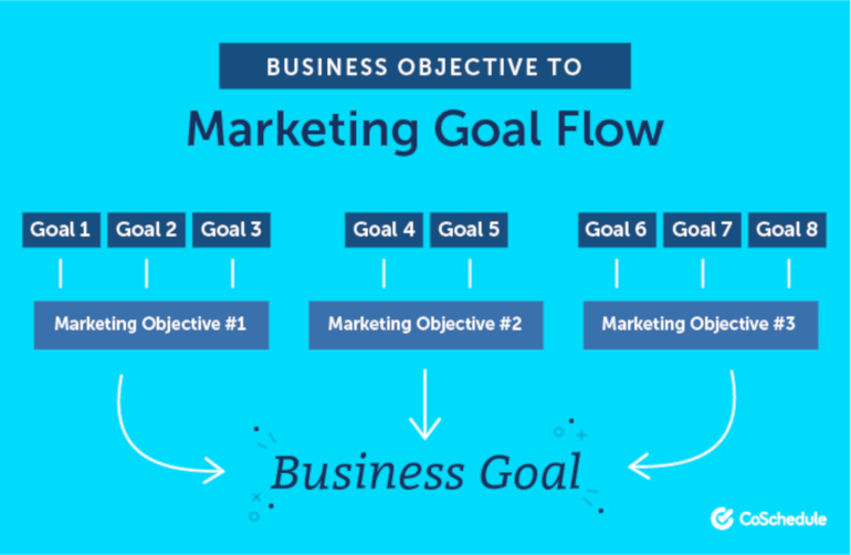 Business Objective to Marketing Goal Flow