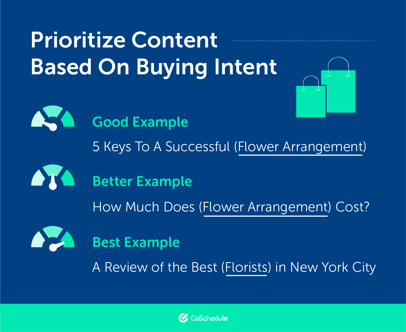 Prioritize Content Based on Buying Intent