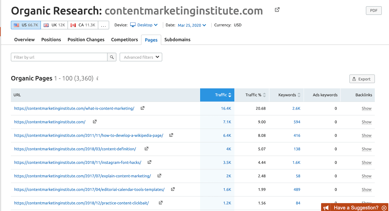 Using SEMrush to perform an organic search on Content Marketing Institute
