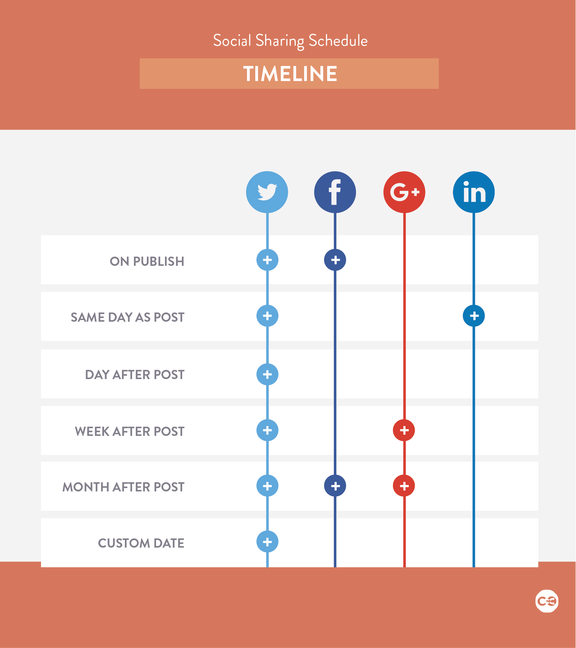 content marketing editorial calendar with social media schedule