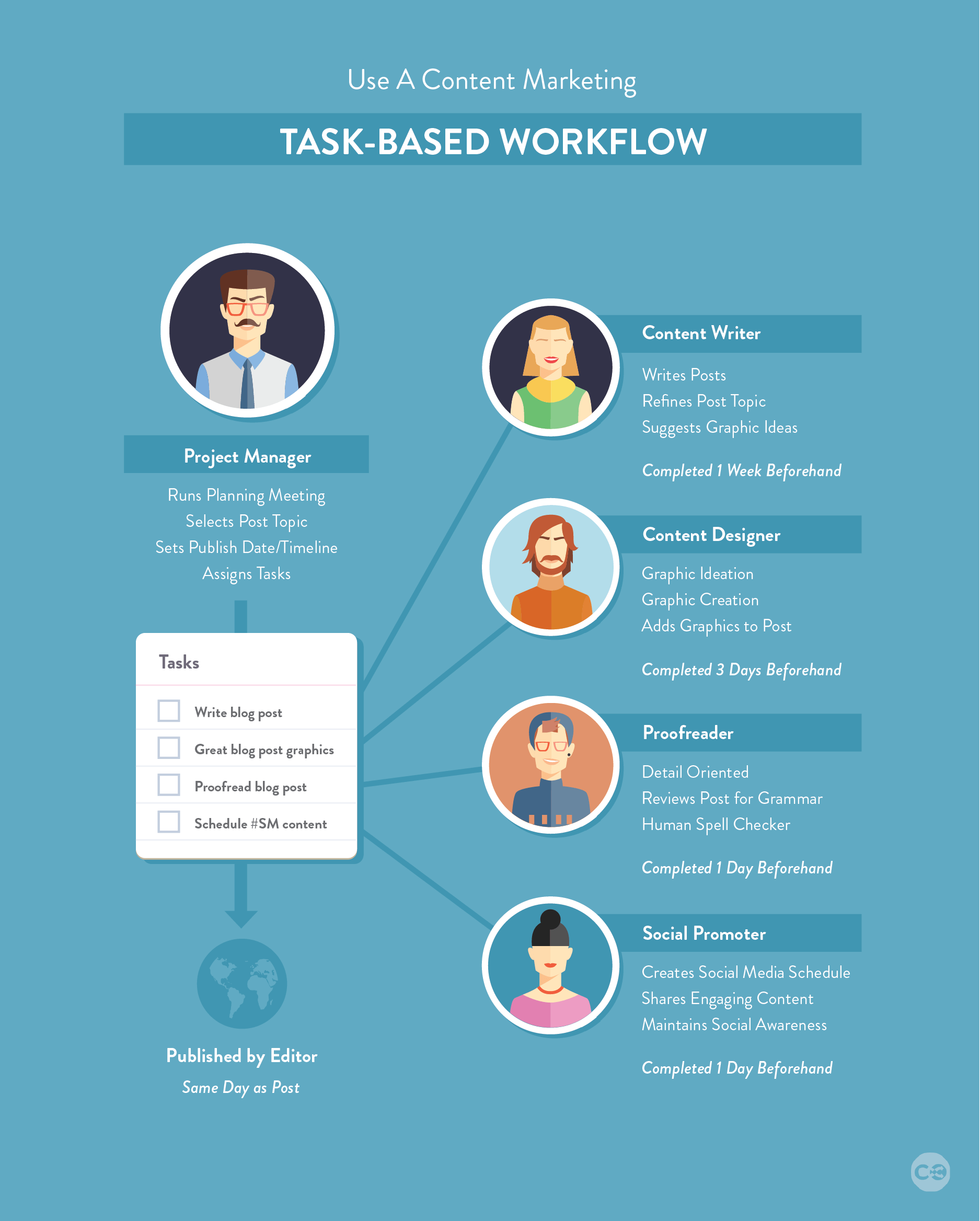 content marketing editorial calendar team workflow
