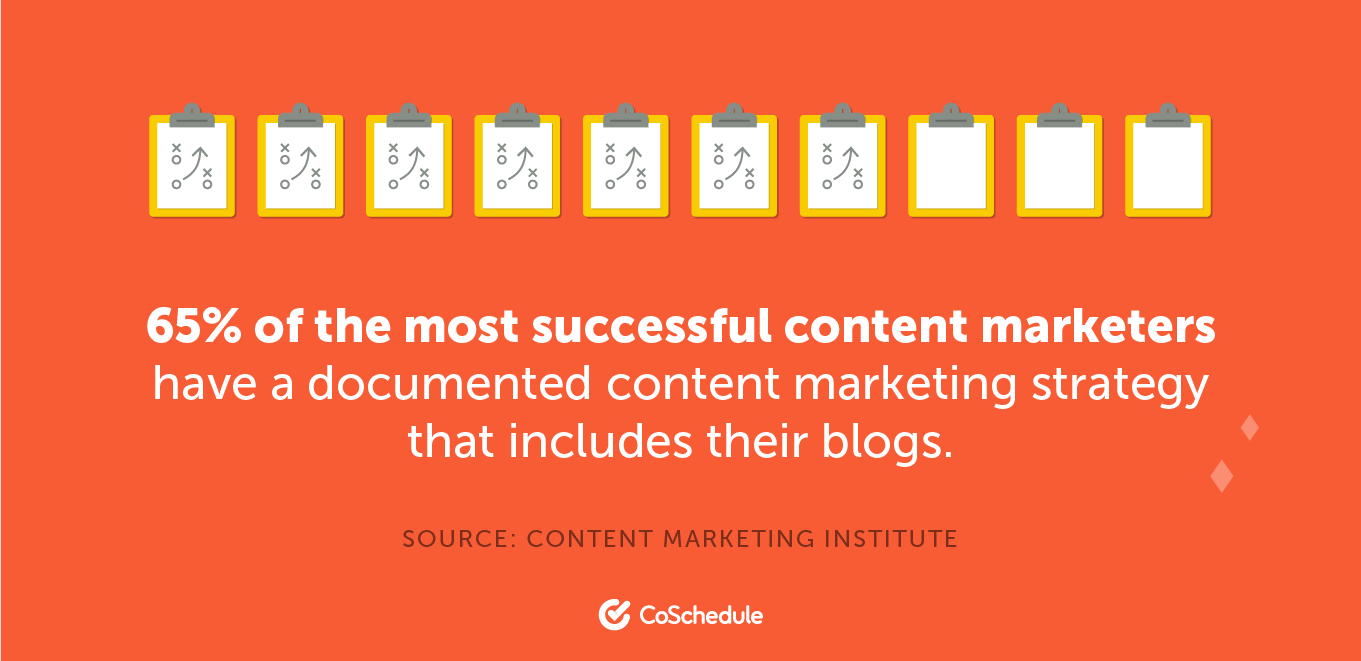 65% of the most successful content marketers have a documented strategy