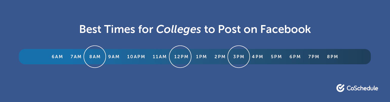Best Times to Post on Facebook for Colleges and Universities