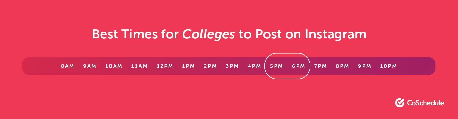 The Best Times for Colleges and Universities to Post on Instagram