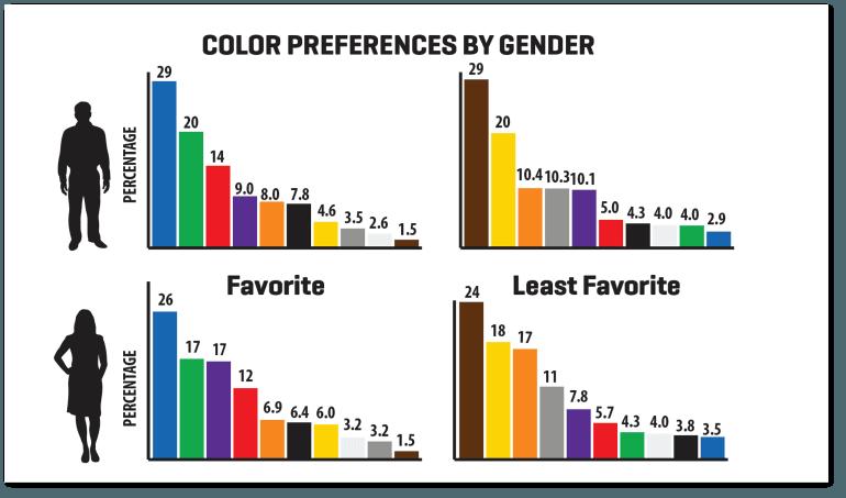 Illustrations of Color Preferences by Gender
