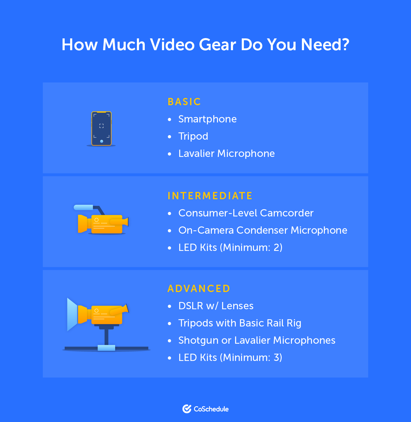 Chart showing which video gear you would need based on your circumstances