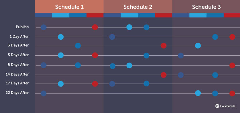 Examples of three different social media schedules
