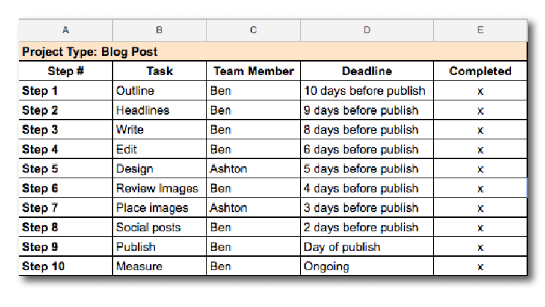 Completed marketing checklist
