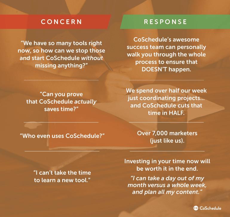 Concern Vs. Response