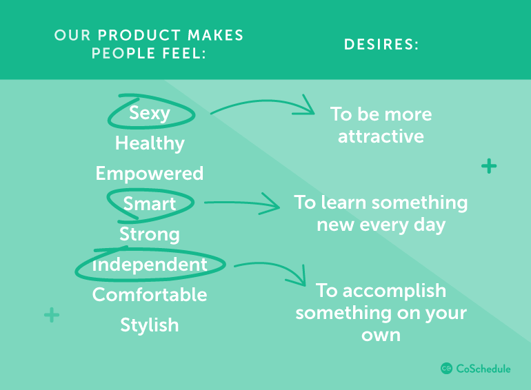 Our product makes people feel ...