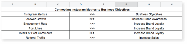 How to Connect Instagram Goals to Business Metrics