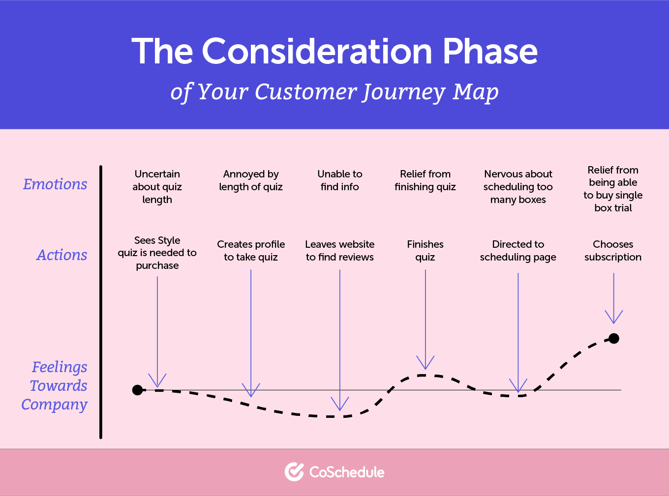 The consideration phase in a buyer's journey