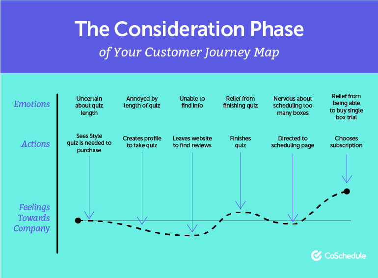 The Consideration Phase of the Customer Journey
