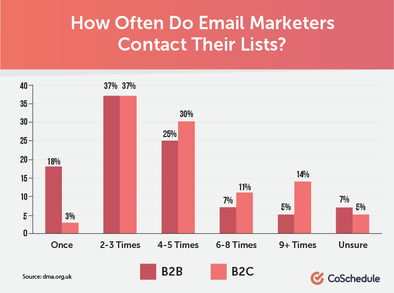 How Often Do Email Marketers Contact Their Lists?