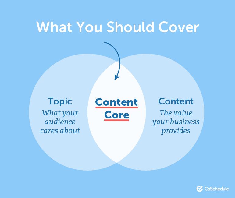 Content Core Illustration