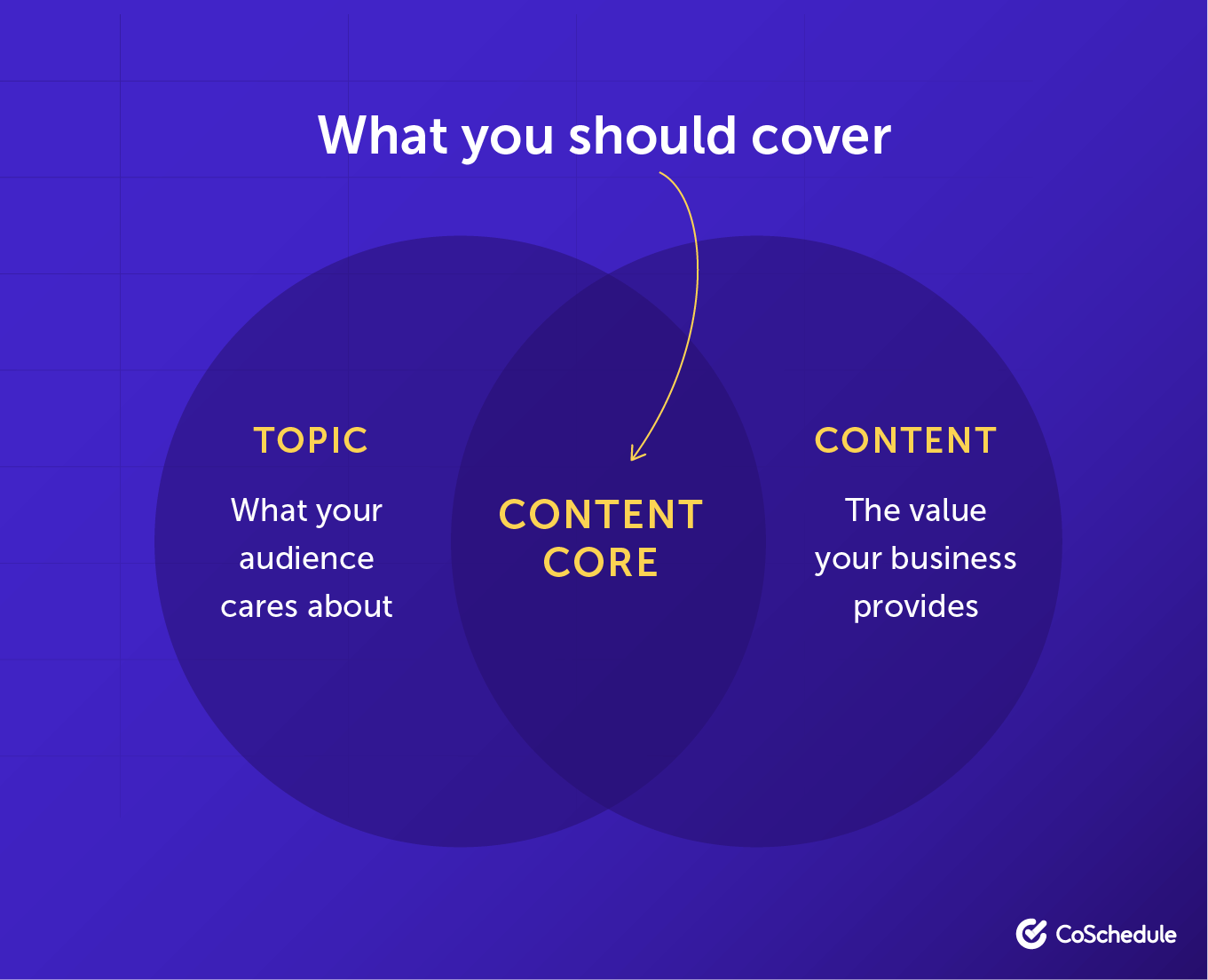 What your content should cover