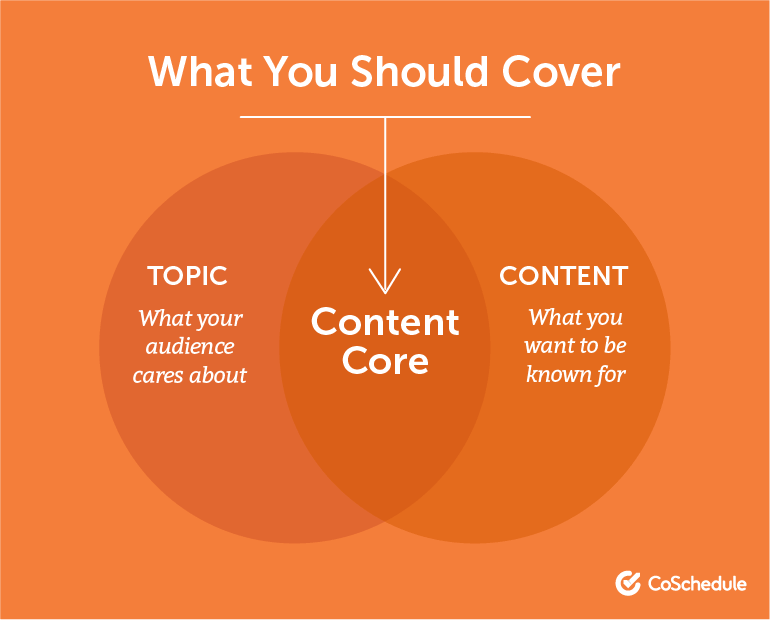 What Should Your Content Cover?