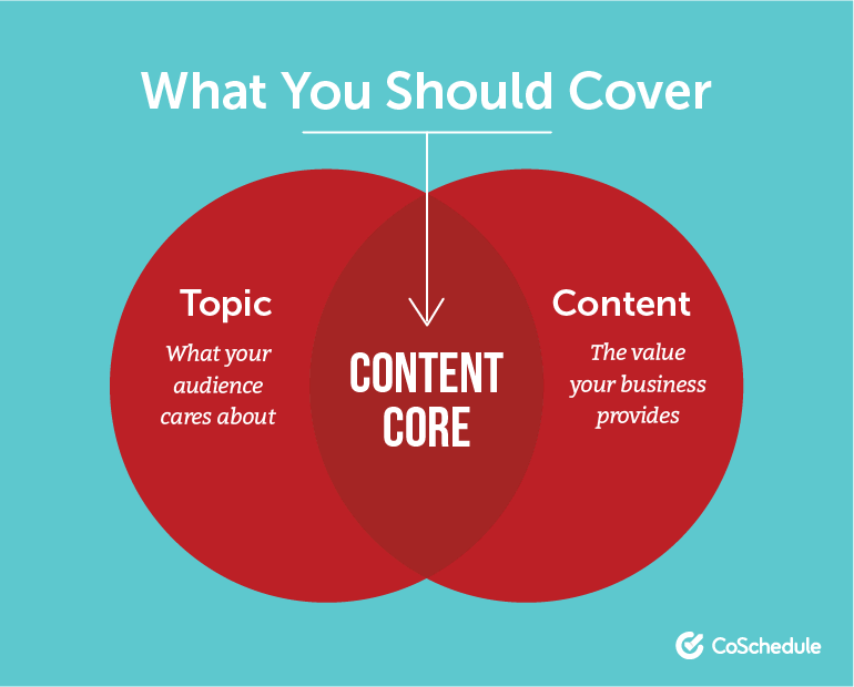 What You Should Cover