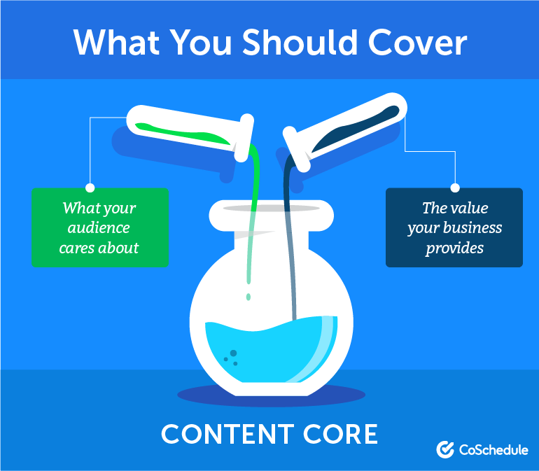 What should your curated content cover?