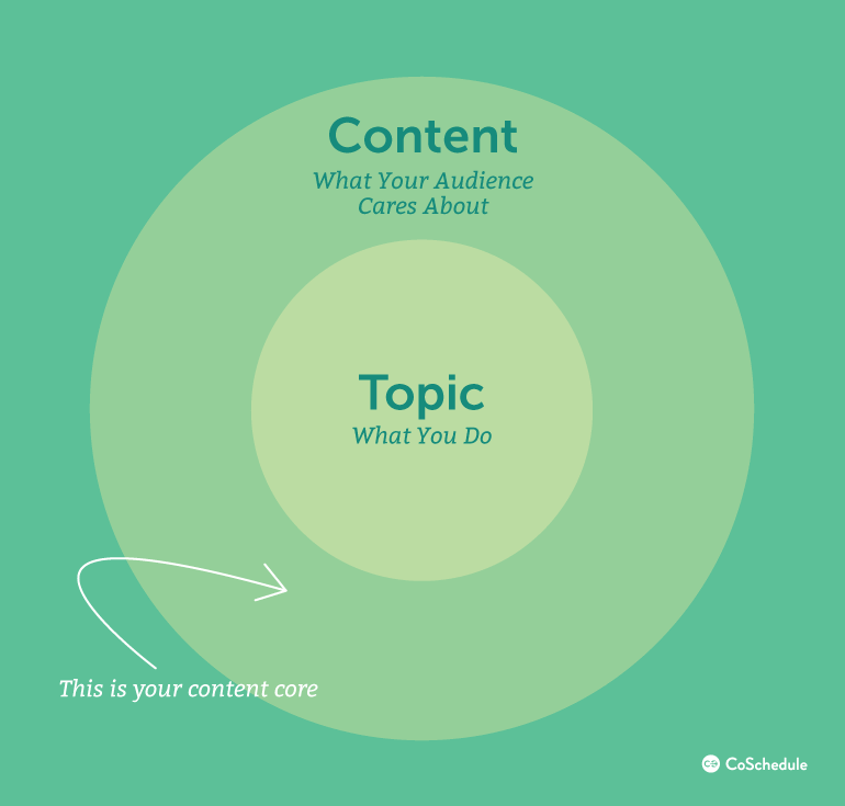 What Is Your Content Core?