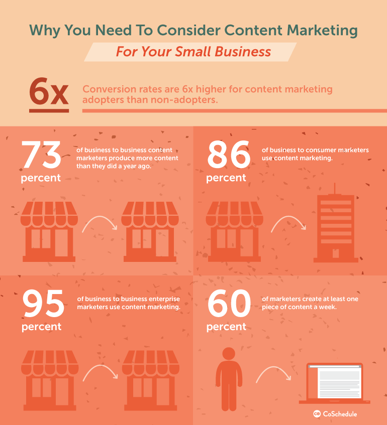content marketing stats proving worth of a content creation process