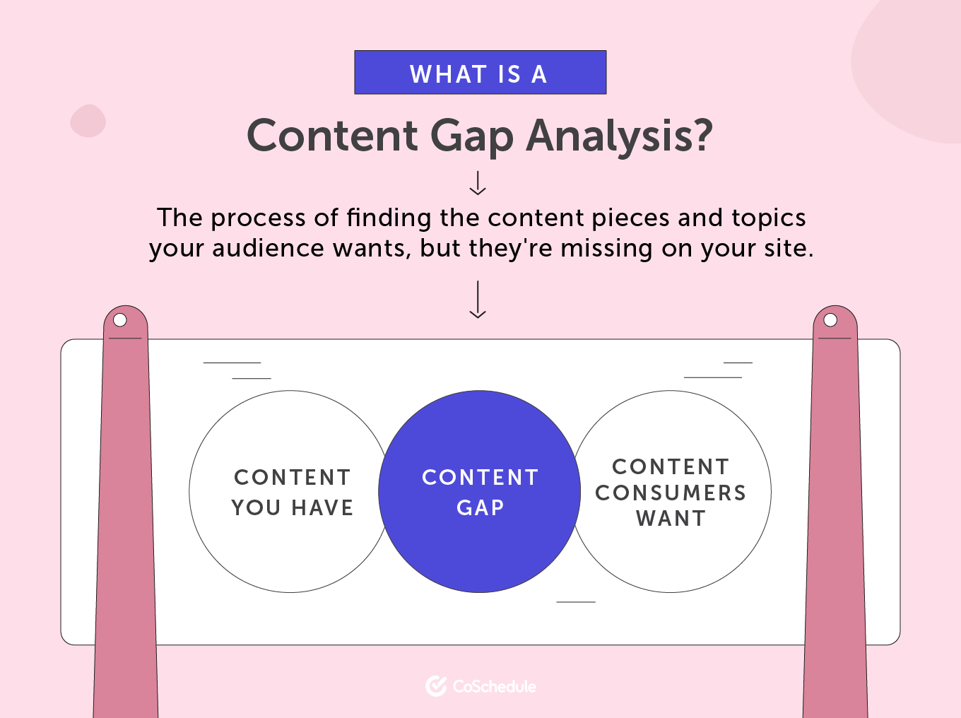 A definition and visual for what a content gap analysis is