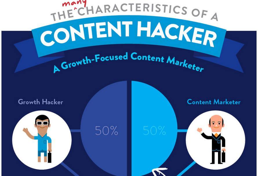 The Characteristics Of A Content Hacker
