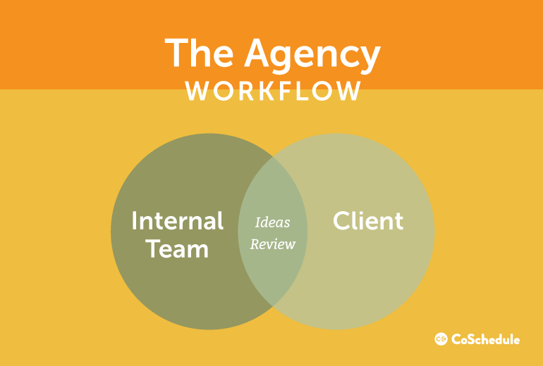 The Agency Workflow