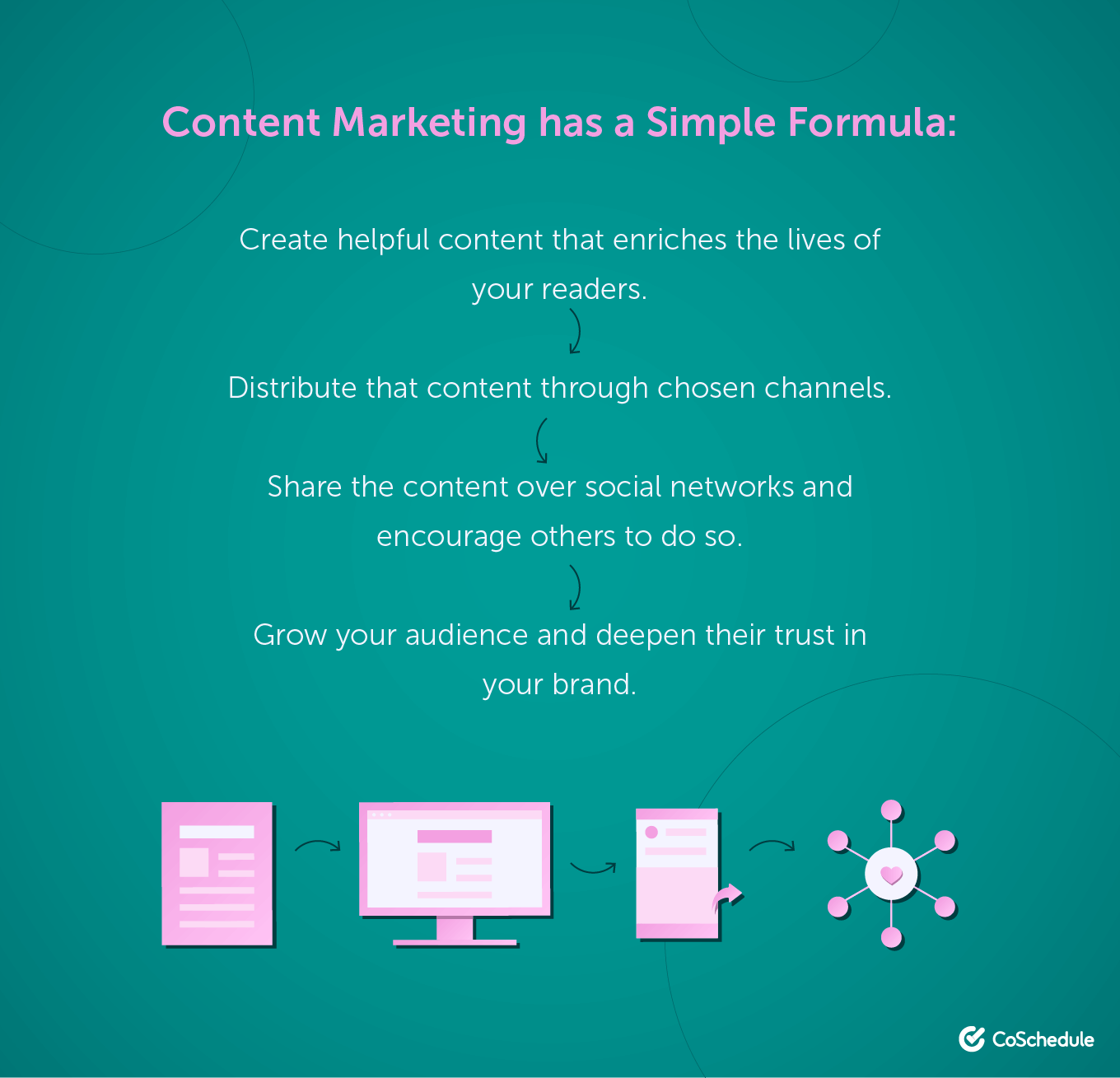 Simple Content Marketing Formula for Small Business