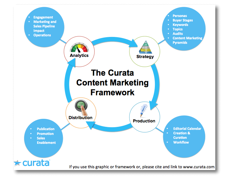 Curata's Content Marketing Framework