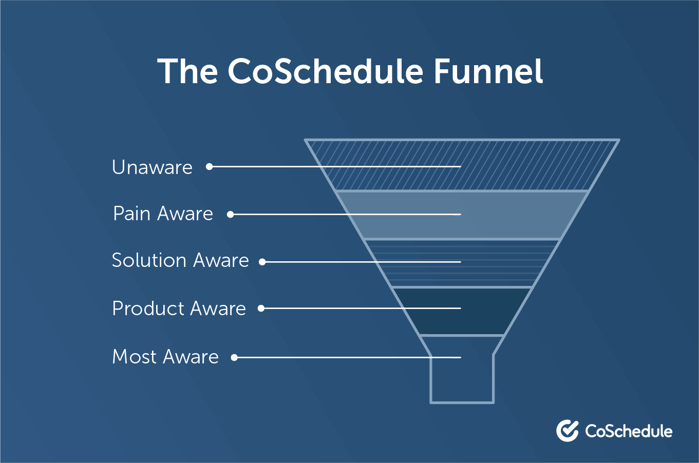 Example of a content marketing funnel