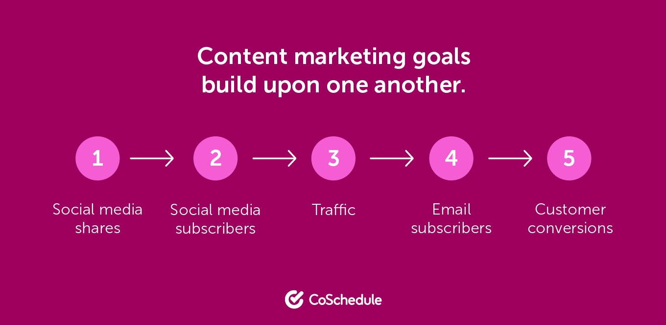 Content marketing goals build upon one another