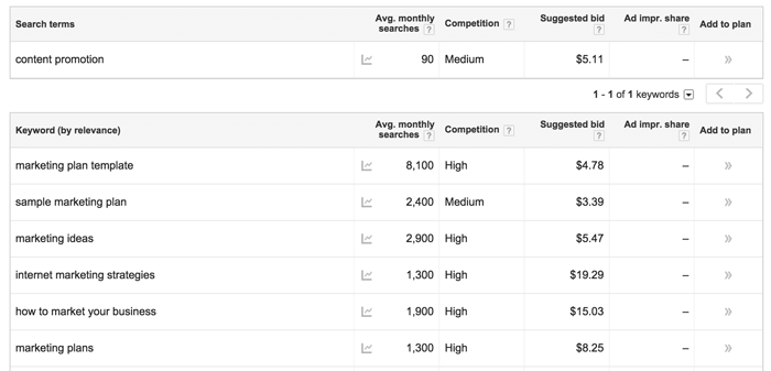 how to choose keywords for your content marketing promotion strategy using Google's Keyword Planner