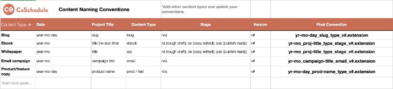 Content Editing Naming Conventions Cheat Sheet