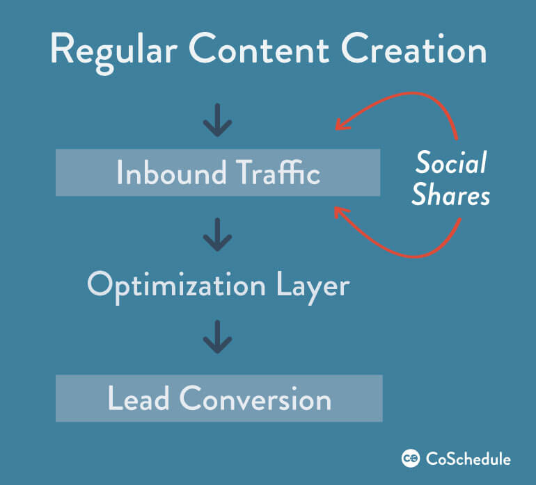 content optimization from inbound marketing to lead conversion
