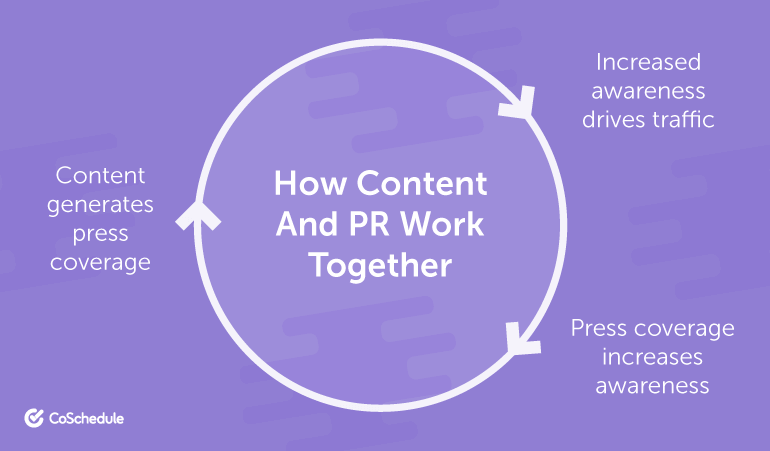 How Do Content Marketing and PR Work Together?