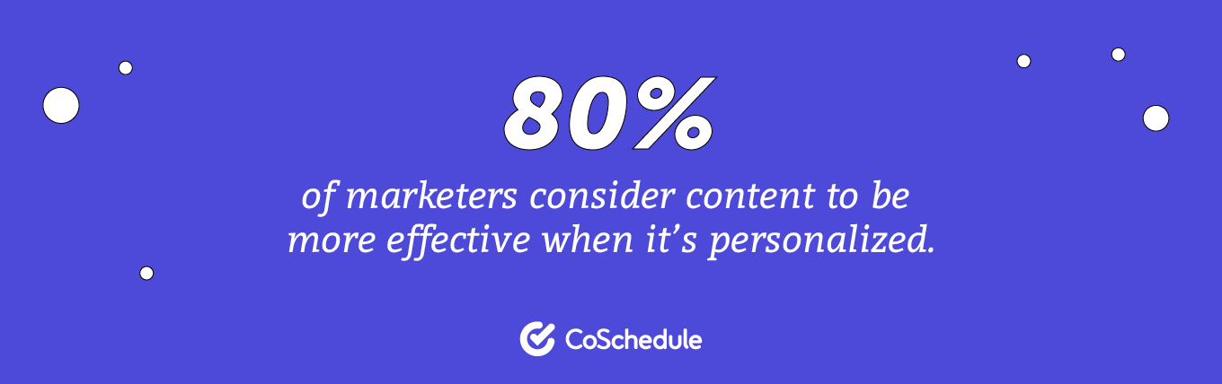 80% of marketers consider content to be more effective when it's personalized
