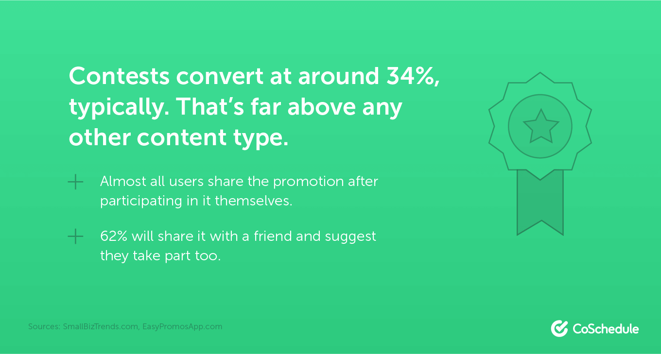 Contests convert at around 34% typically.