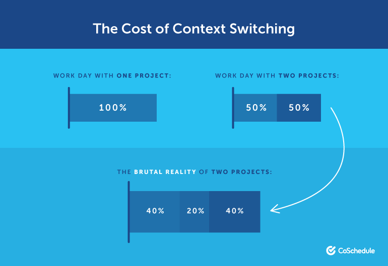 The Cost of Context Switching